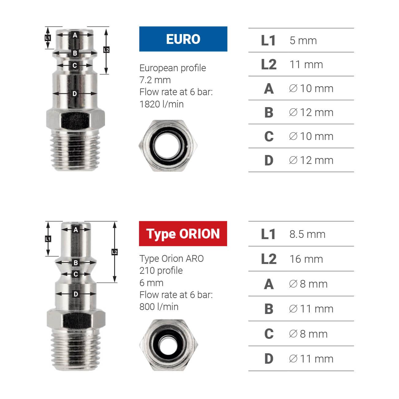 Informatie en verschil tussen Euro en Type Orion